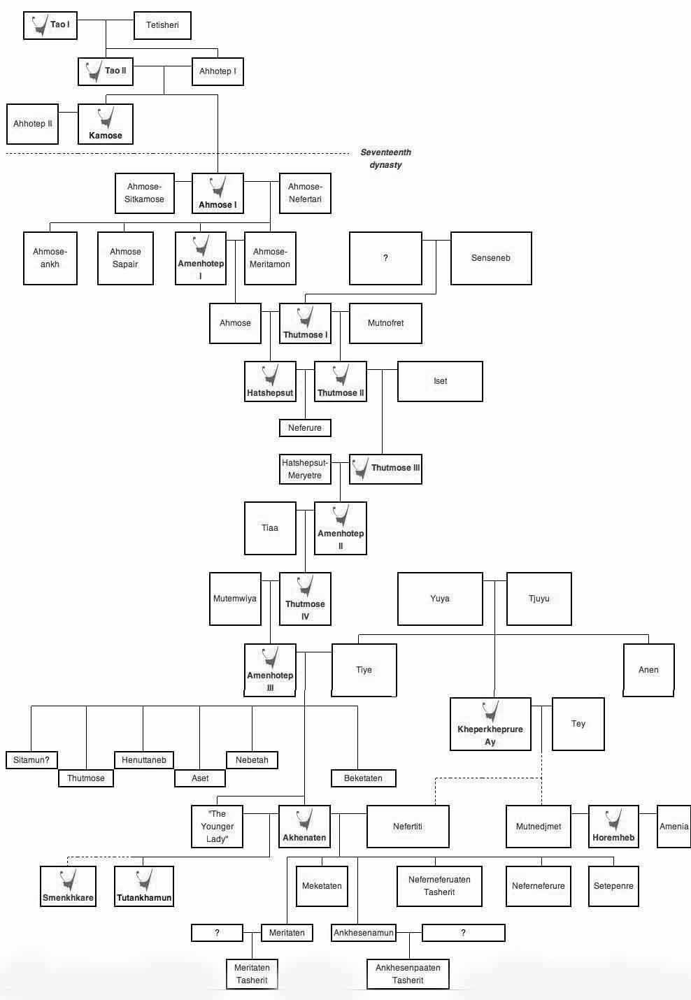 Bloodline of XVIII Dynasty